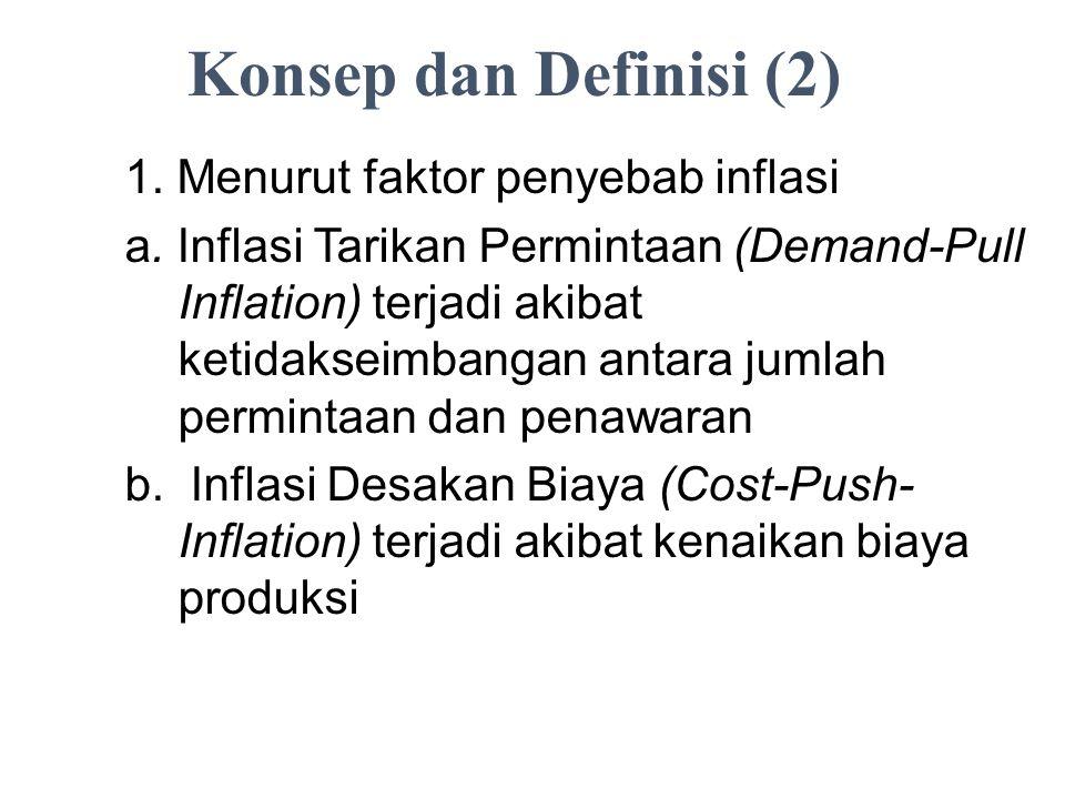 Konsep dan Definisi (2) 1. Menurut faktor penyebab inflasi