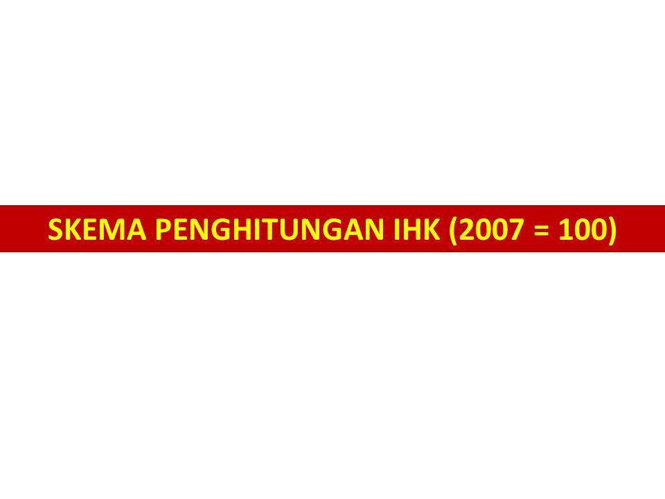 SKEMA PENGHITUNGAN IHK (2007 = 100)