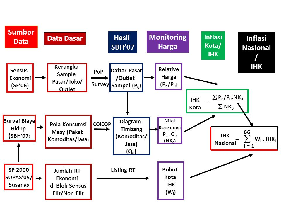  Sumber Data Data Dasar Hasil SBH'07 Monitoring Harga Inflasi