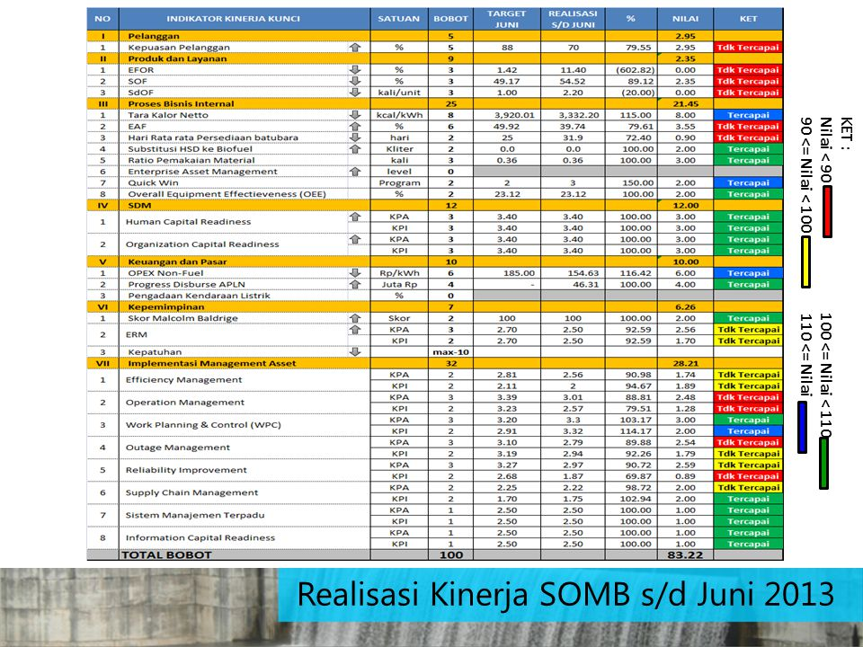 Realisasi Kinerja SOMB s/d Juni 2013