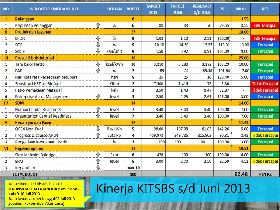 Kinerja KITSBS s/d Juni 2013