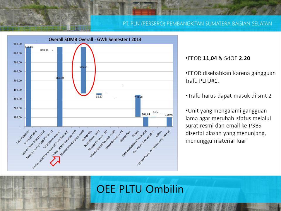 OEE PLTU Ombilin EFOR 11,04 & SdOF 2.20
