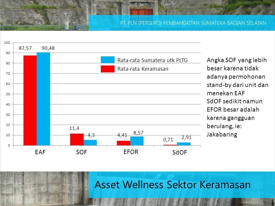 Asset Wellness Sektor Keramasan