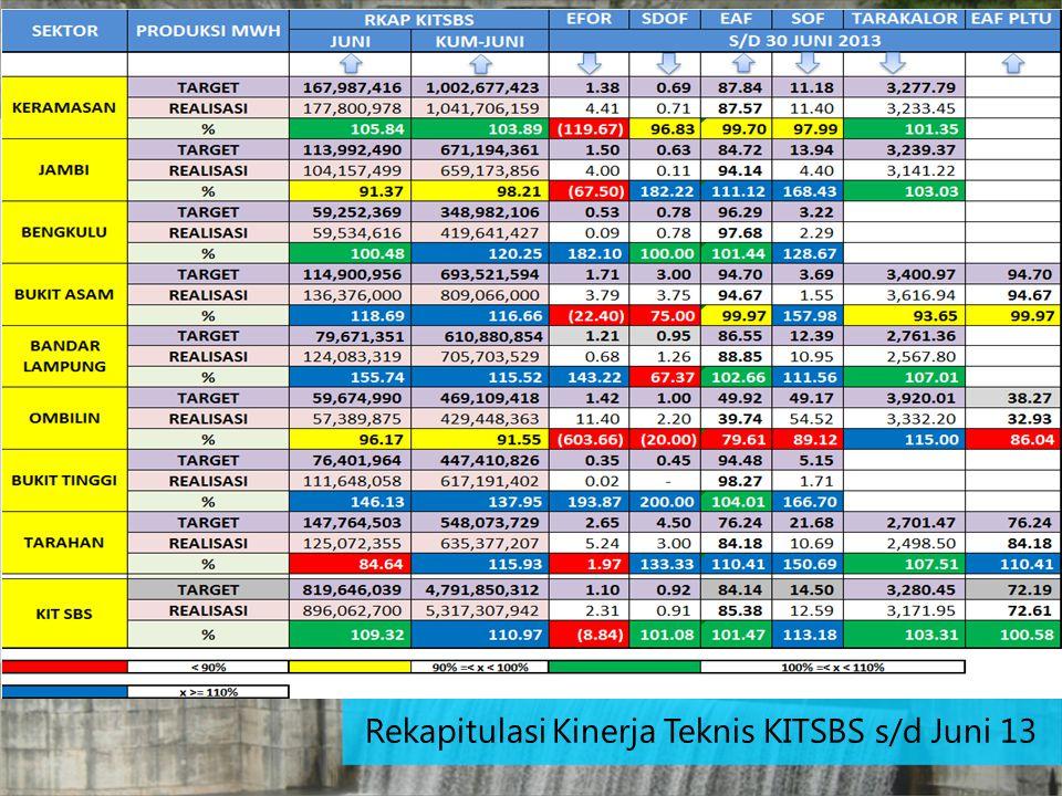 Rekapitulasi Kinerja Teknis KITSBS s/d Juni 13