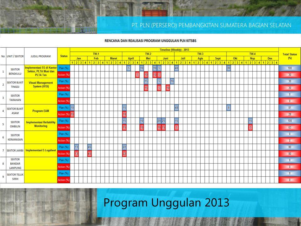 Program Unggulan 2013