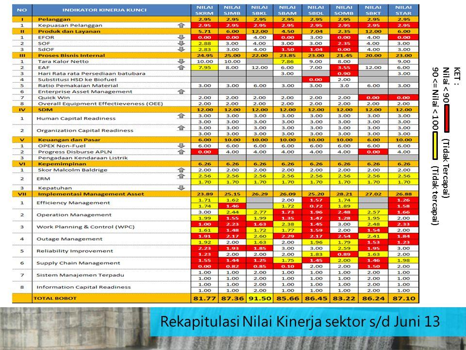 Rekapitulasi Nilai Kinerja sektor s/d Juni 13
