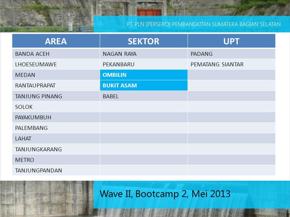 AREA SEKTOR UPT Wave II, Bootcamp 2, Mei 2013 BANDA ACEH NAGAN RAYA