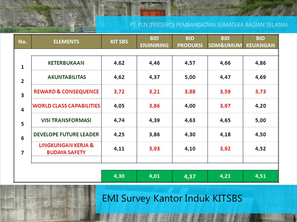 EMI Survey Kantor Induk KITSBS
