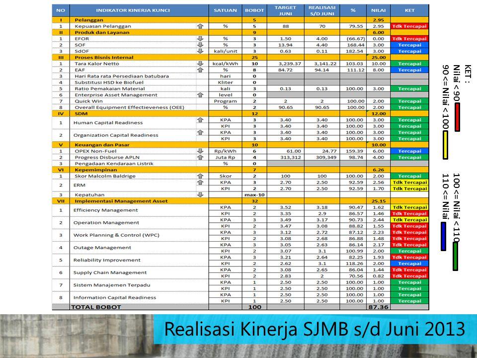 Realisasi Kinerja SJMB s/d Juni 2013