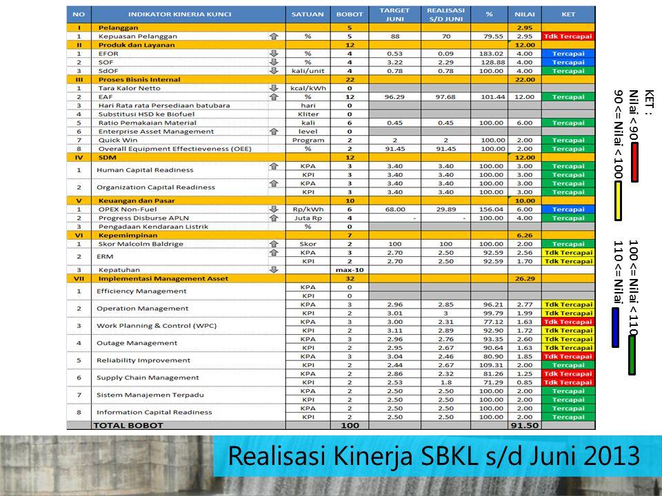 Realisasi Kinerja SBKL s/d Juni 2013
