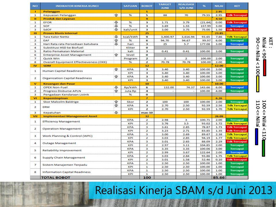 Realisasi Kinerja SBAM s/d Juni 2013