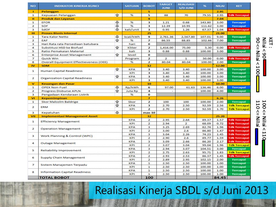 Realisasi Kinerja SBDL s/d Juni 2013