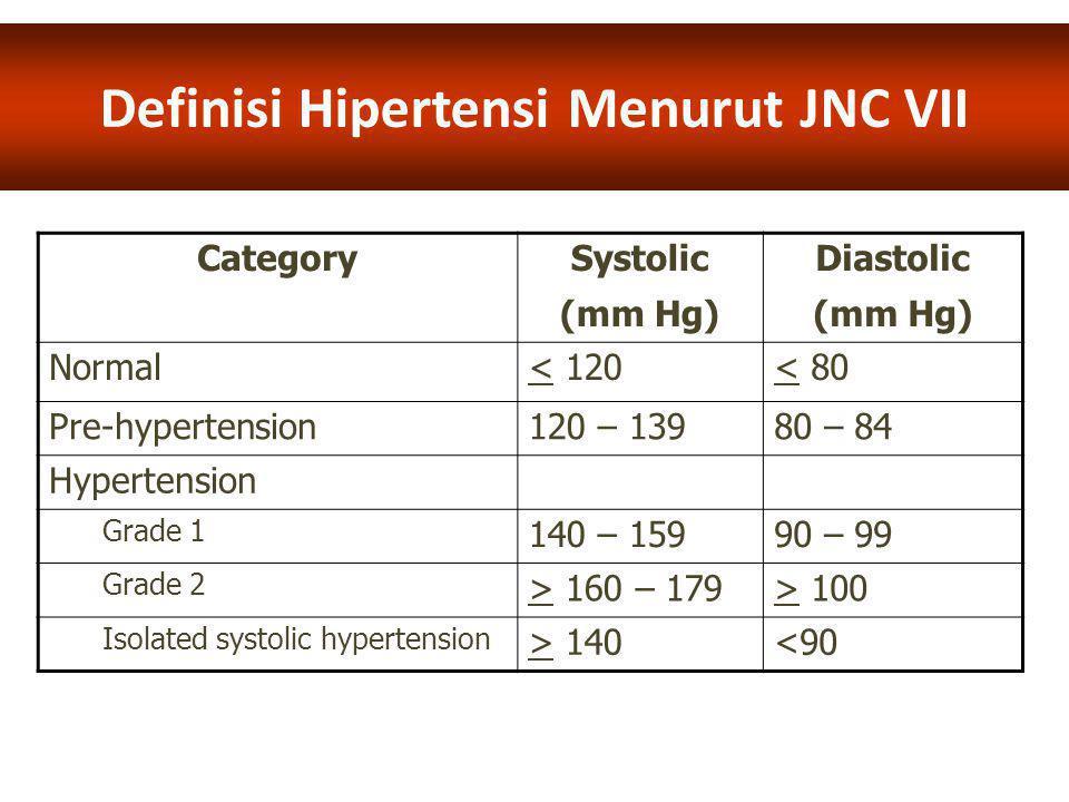 Definisi Hipertensi Menurut JNC VII