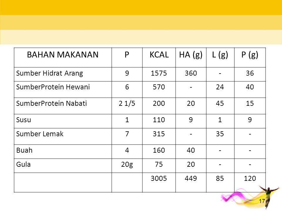 BAHAN MAKANAN P KCAL HA (g) L (g) P (g) Sumber Hidrat Arang 9 1575 360