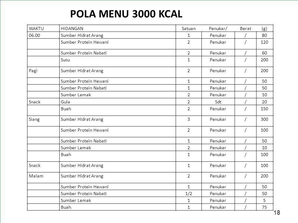 POLA MENU 3000 KCAL WAKTU HIDANGAN Satuan Penukar/ Berat (g) 06.00
