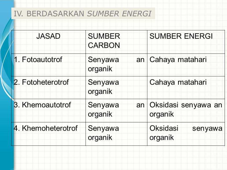 IV. BERDASARKAN SUMBER ENERGI