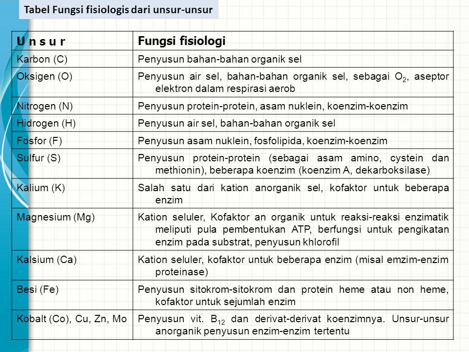 Tabel Fungsi fisiologis dari unsur-unsur U n s u r Fungsi fisiologi