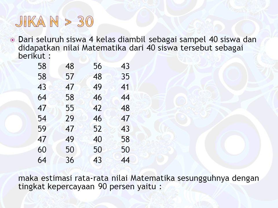 Jika n > 30 Dari seluruh siswa 4 kelas diambil sebagai sampel 40 siswa dan didapatkan nilai Matematika dari 40 siswa tersebut sebagai berikut :