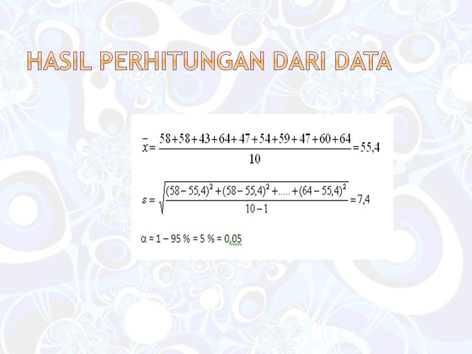 Hasil perhitungan dari data