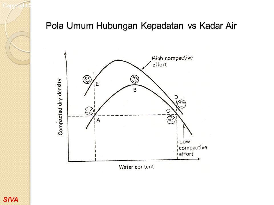 Pola Umum Hubungan Kepadatan vs Kadar Air
