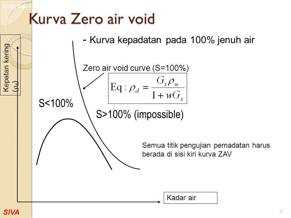 Kurva Zero air void - Kurva kepadatan pada 100% jenuh air S<100%