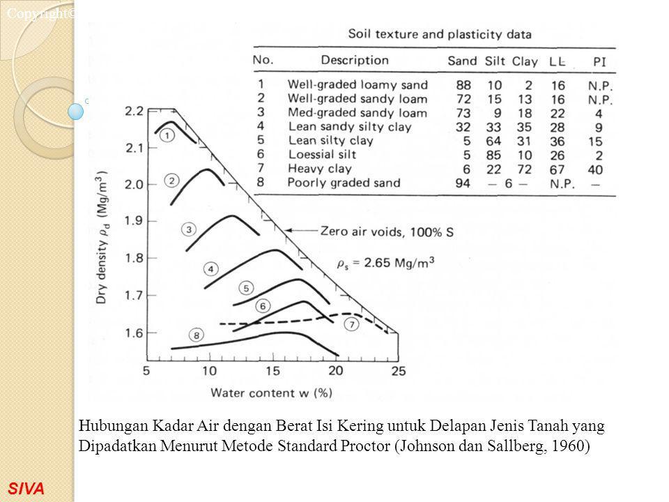 Hubungan Kadar Air dengan Berat Isi Kering untuk Delapan Jenis Tanah yang Dipadatkan Menurut Metode Standard Proctor (Johnson dan Sallberg, 1960)