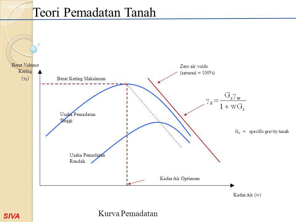 Gs = specific gravity tanah