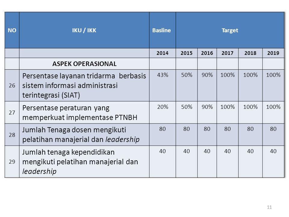 Persentase peraturan yang memperkuat implementase PTNBH