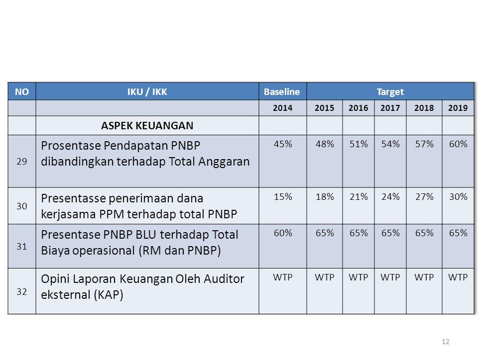 Prosentase Pendapatan PNBP dibandingkan terhadap Total Anggaran