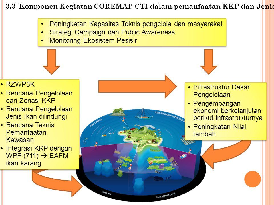 3.3 Komponen Kegiatan COREMAP CTI dalam pemanfaatan KKP dan Jenis