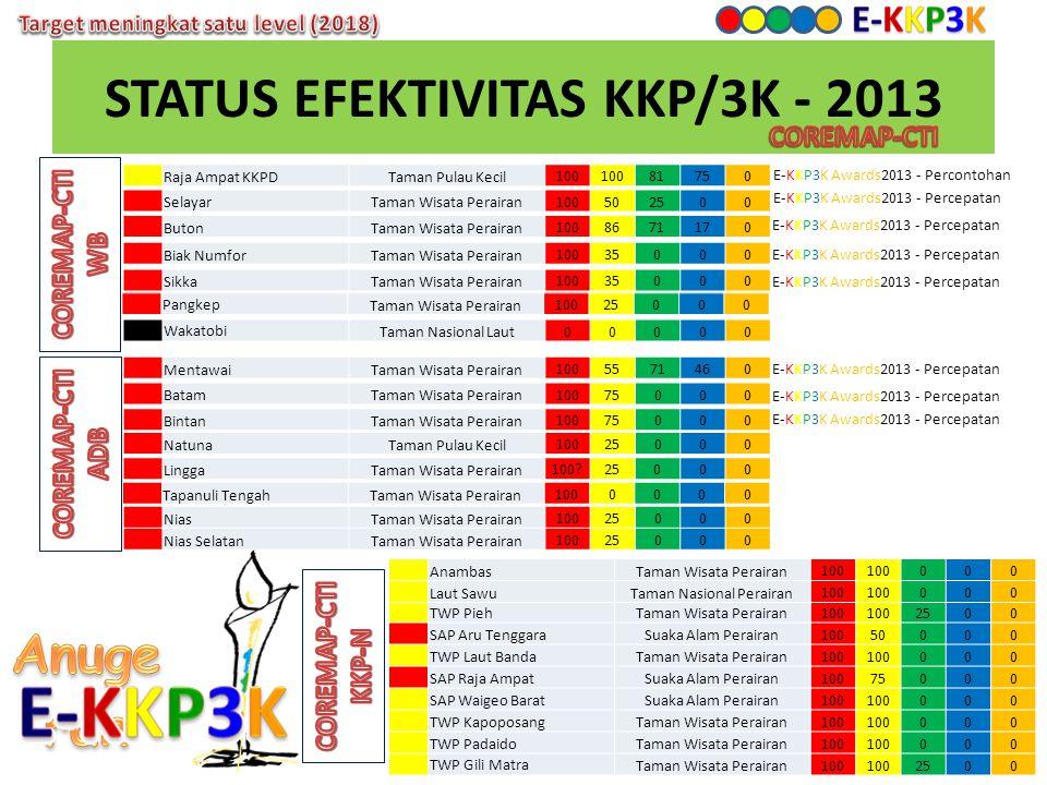 STATUS EFEKTIVITAS KKP/3K - 2013