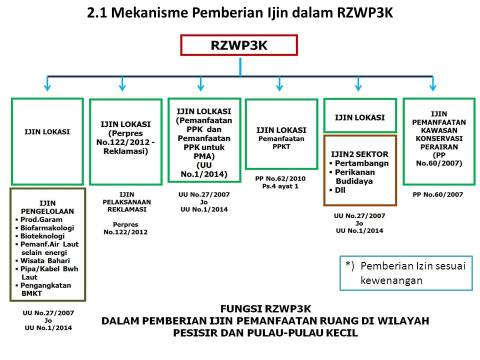 2.1 Mekanisme Pemberian Ijin dalam RZWP3K