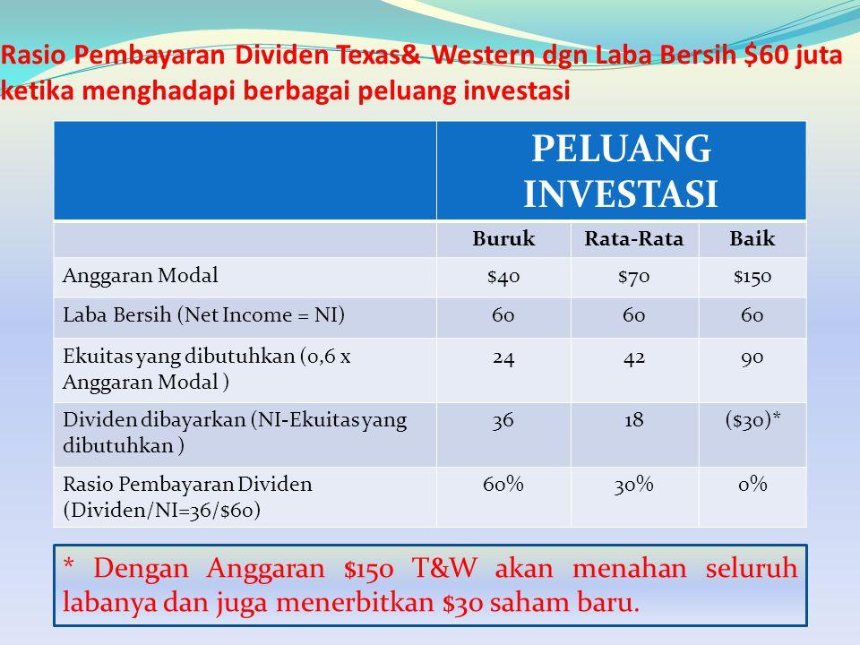 Rasio Pembayaran Dividen Texas& Western dgn Laba Bersih $60 juta ketika menghadapi berbagai peluang investasi