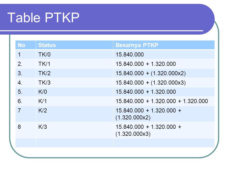 Table PTKP No Status Besarnya PTKP 1 TK/0 15.840.000 2. TK/1