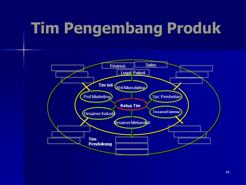 Tim Pengembang Produk Finance Sales Legal: Patent Tim inti