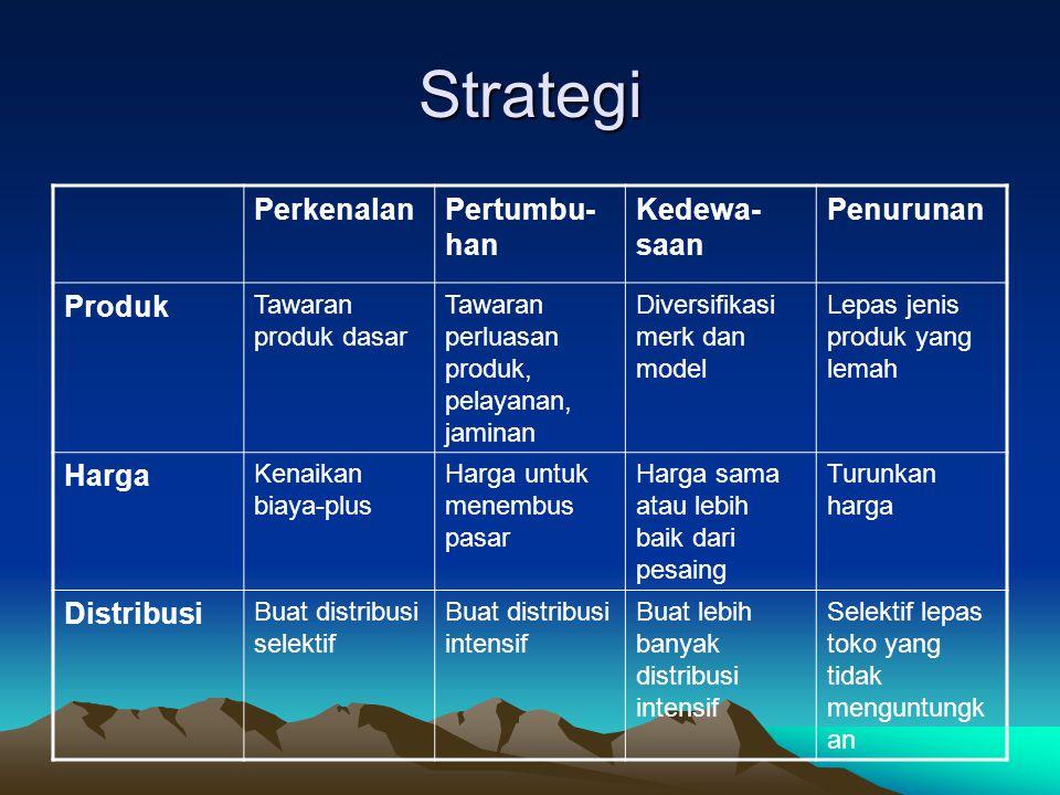 Strategi Perkenalan Pertumbu-han Kedewa-saan Penurunan Produk Harga