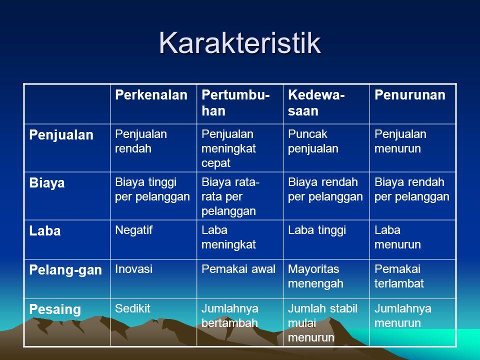 Karakteristik Perkenalan Pertumbu-han Kedewa-saan Penurunan Penjualan