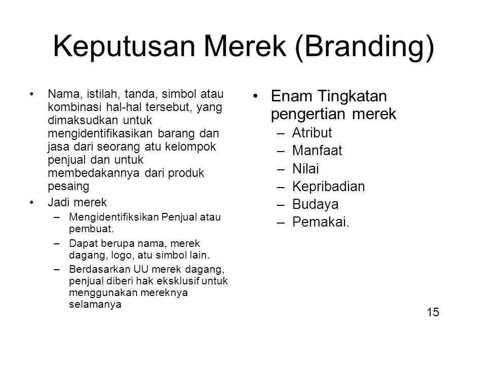Keputusan Merek (Branding)