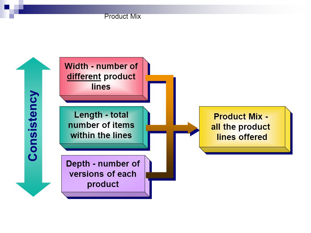 Consistency Width - number of different product lines