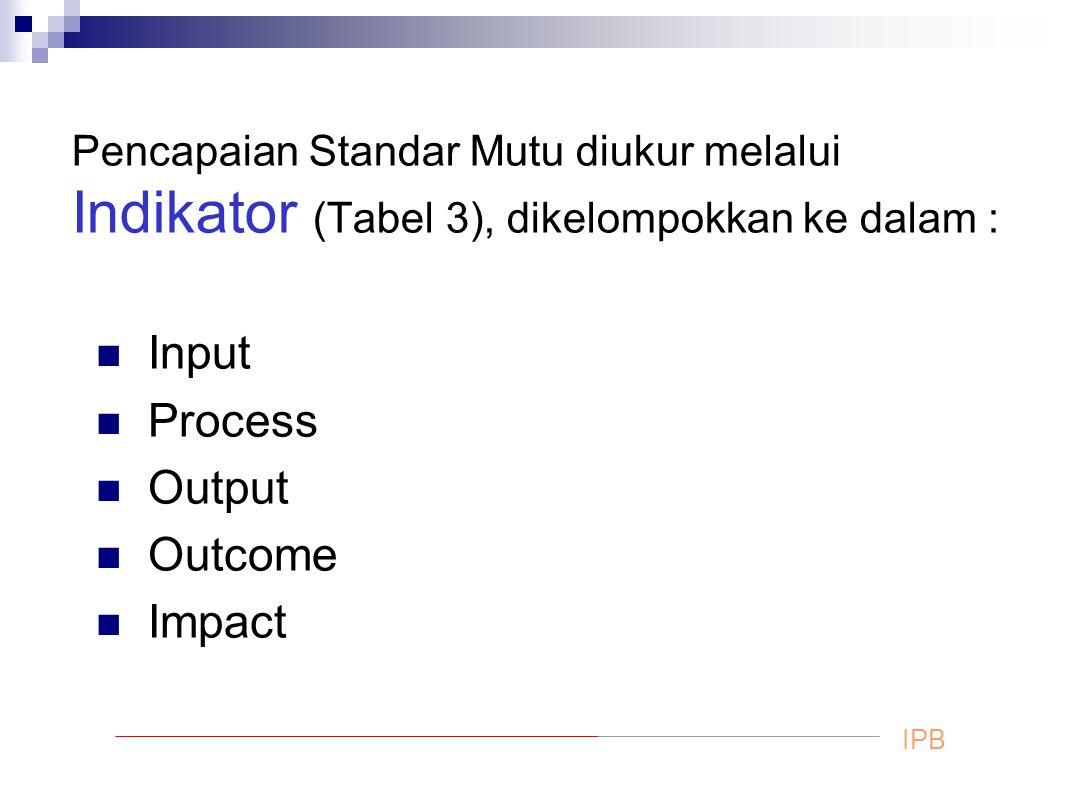 Input Process Output Outcome Impact