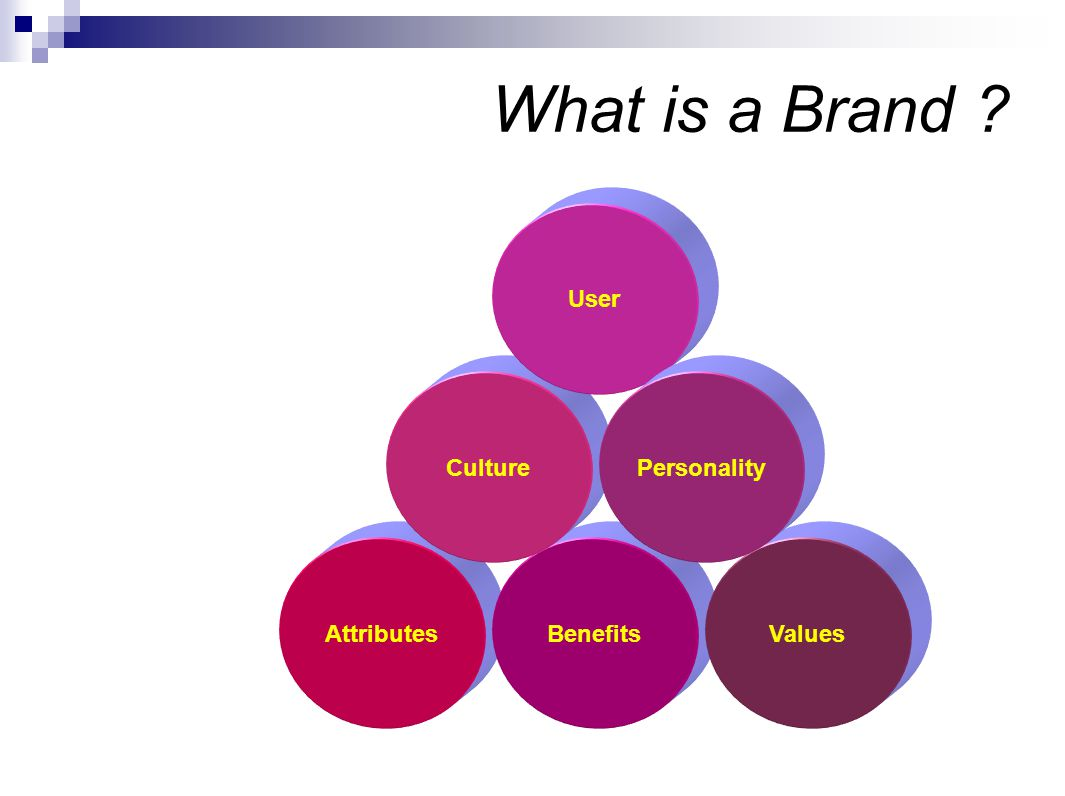 What is a Brand Attributes Benefits Values Culture User Personality