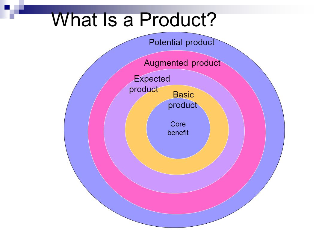 What Is a Product Potential product Augmented product