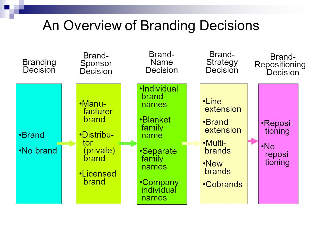 An Overview of Branding Decisions