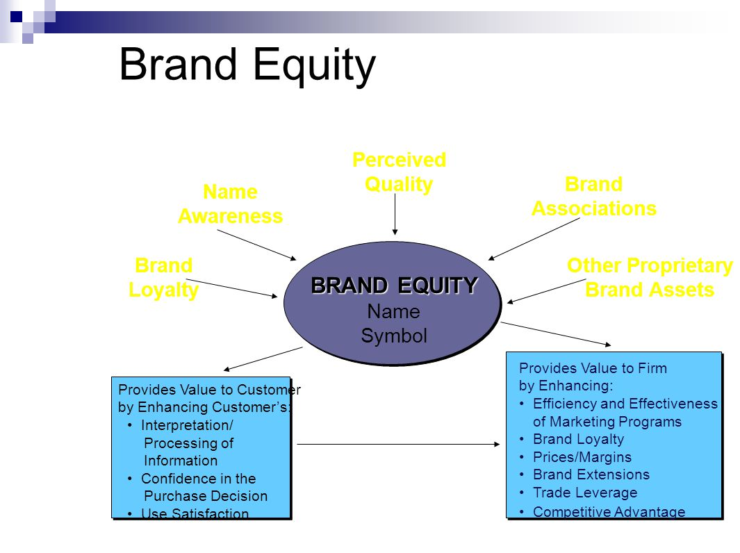 Brand Equity BRAND EQUITY Perceived Quality Brand Associations Name