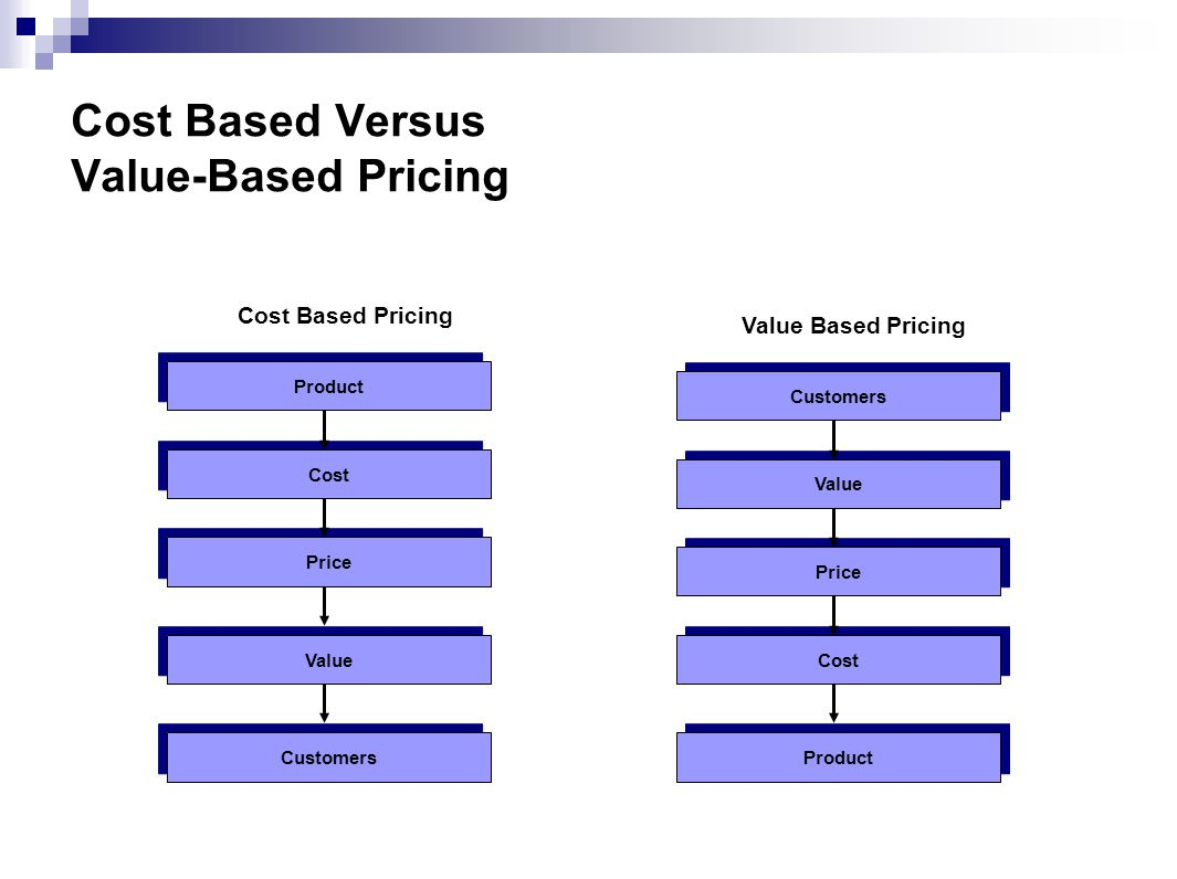Cost Based Versus Value-Based Pricing