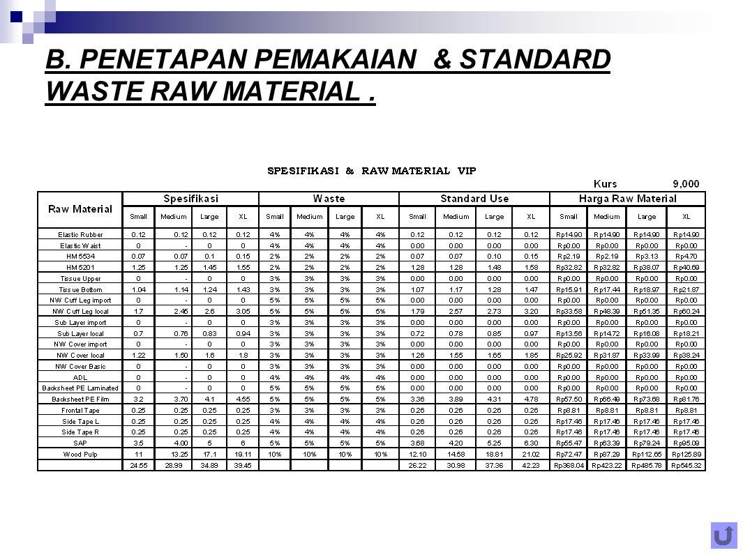 B. PENETAPAN PEMAKAIAN & STANDARD WASTE RAW MATERIAL .
