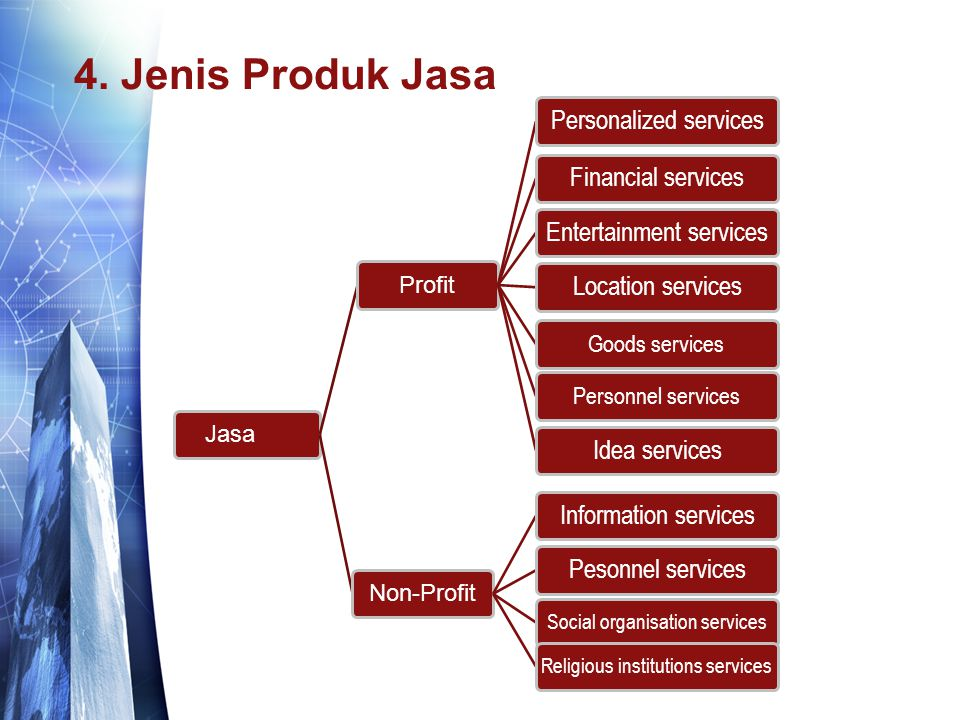 4. Jenis Produk Jasa Personalized services Financial services