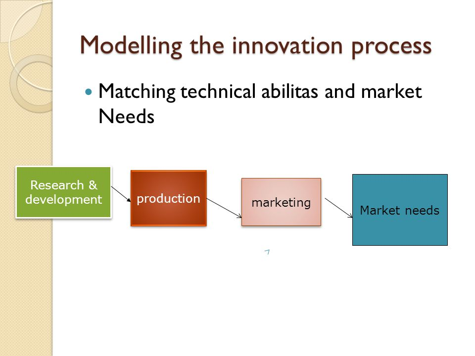 Modelling the innovation process