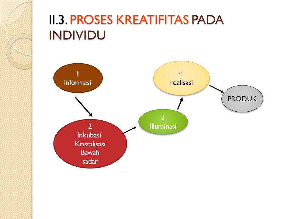 II.3. PROSES KREATIFITAS PADA INDIVIDU