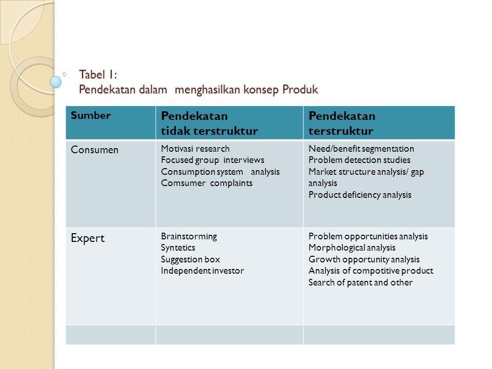 Tabel 1: Pendekatan dalam menghasilkan konsep Produk
